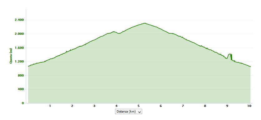 Cima di Menna 2300 m.