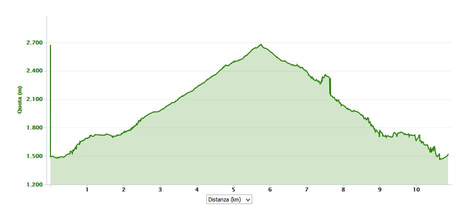 Monte Bruffione 2665 m.