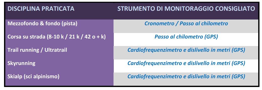 consigli cardiofrequenzimetro