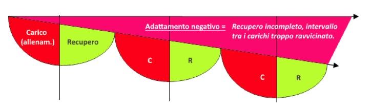 Fig.1: Esempio di adattamento negativo in seguito ad una successione di carichi impegnativi, intervallati da recupero incompleto. (Zetatraining)